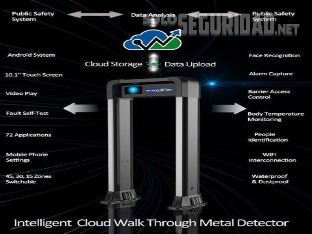 Intelligent Cloud Walk Through Metal Detector